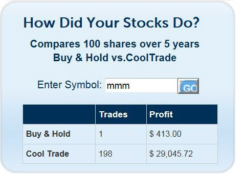 Cool Trader Pro Automated Stock Trading Software Stock