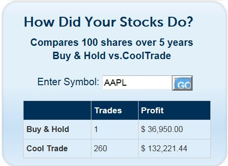 Apple stock buy and hold vs Cool Trade